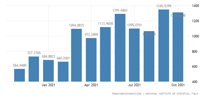 Italy Exports of Refined Petroleum Products