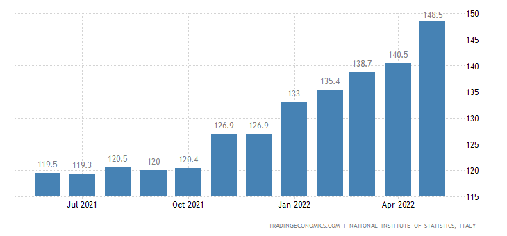 Italy Exports of Unit Value Index