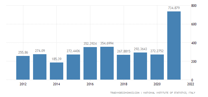 Italy Exports of Value - Electricity, Gas, Steam & Air