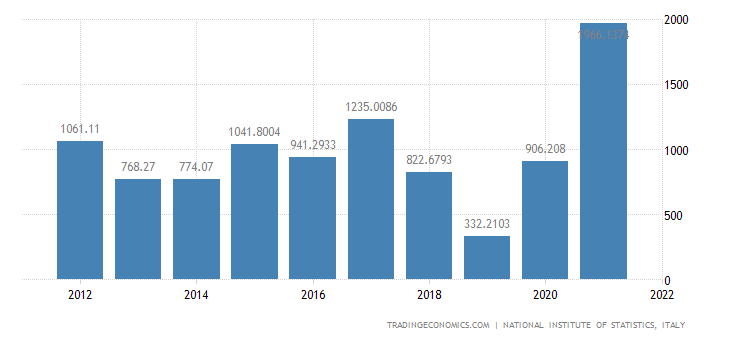 Italy Exports of Volume - Crude Petroleum & Natural Gas