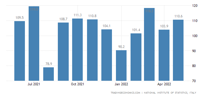 Italy Exports of Volume Index