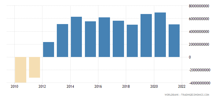 italy external balance on goods and services us dollar wb data