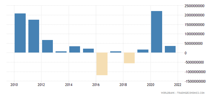 italy foreign direct investment net bop us dollar wb data
