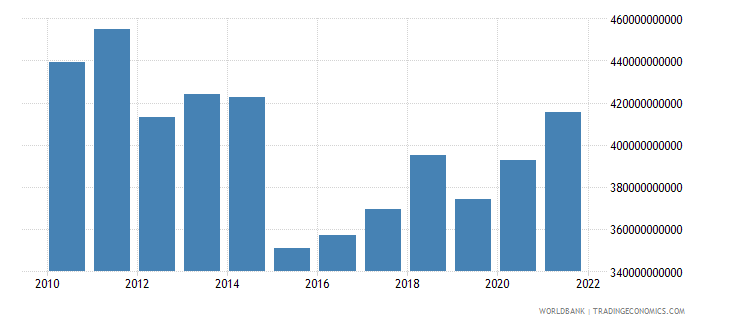 italy general government final consumption expenditure us dollar wb data