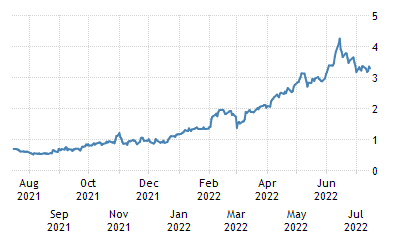 One-Year Chart for Italy Government Bonds 10 Year Generic Bid Yield