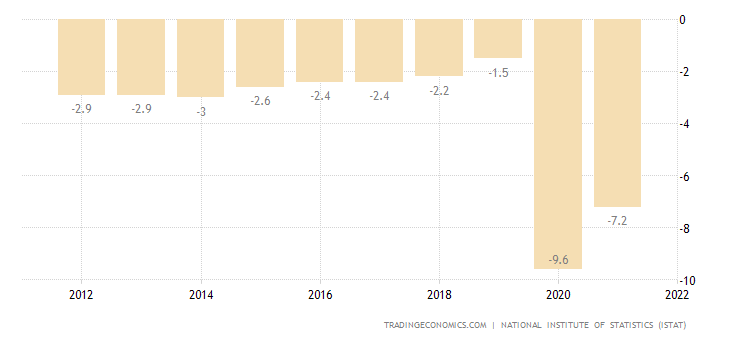 Italy Government Budget