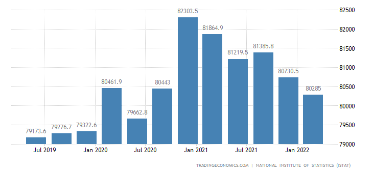 Italy Government Spending