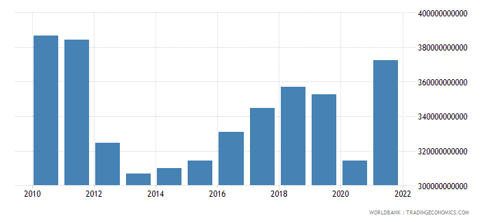 italy gross capital formation constant 2000 us dollar wb data