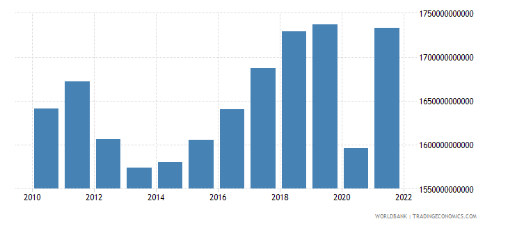 italy gross national expenditure current lcu wb data