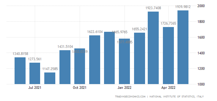 Italy Imports of Agriculture, Forest & Fishing Products