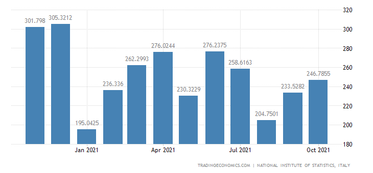 Italy Imports of Aircraft & Spacecraft