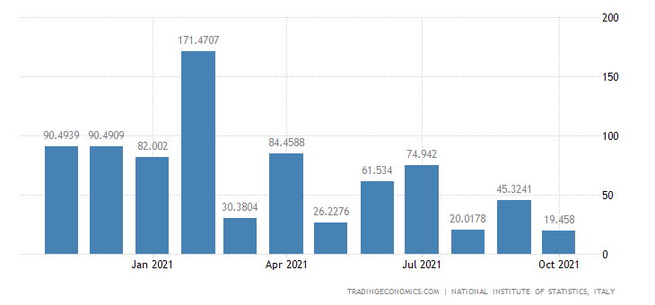Italy Imports of Building & Repairing of Ships & Boats