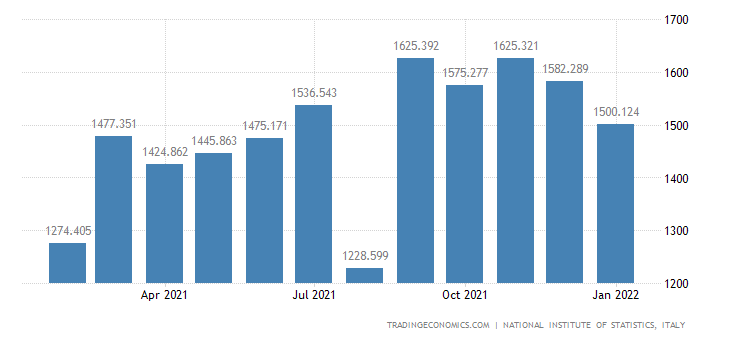 Italy Imports of Consumer Goods - Durable
