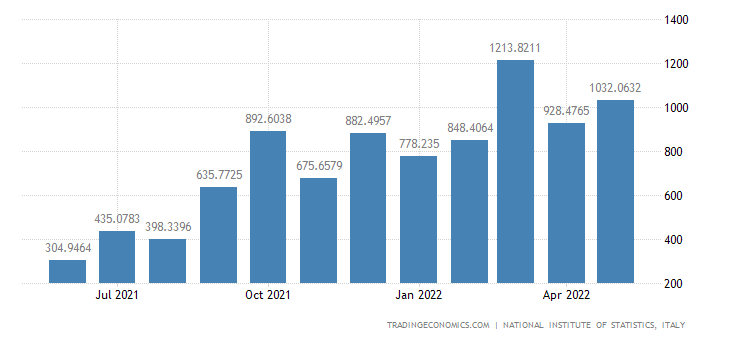 Italy Imports of Electricity, Gas, Steam and Air Condit