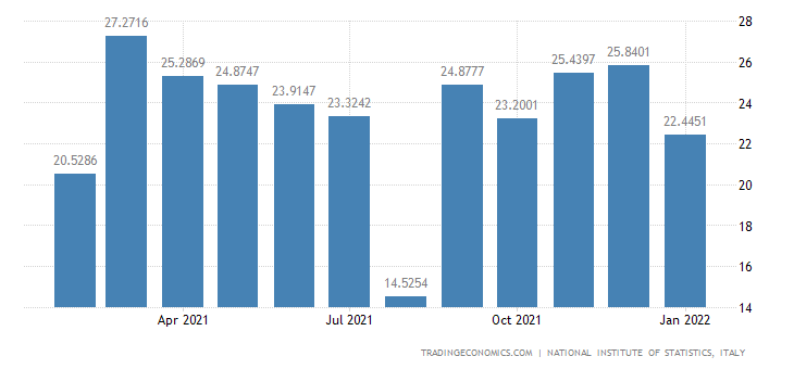 Italy Imports of Forestry, Logging & Related Service Ac