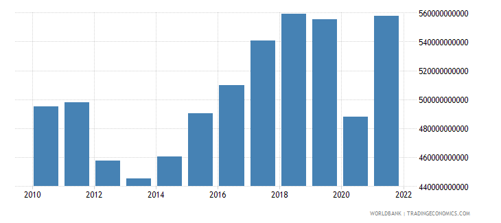 italy imports of goods and services constant 2000 us dollar wb data