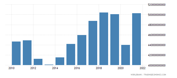 italy imports of goods and services constant lcu wb data