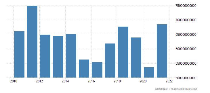 italy imports of goods services and income bop us dollar wb data