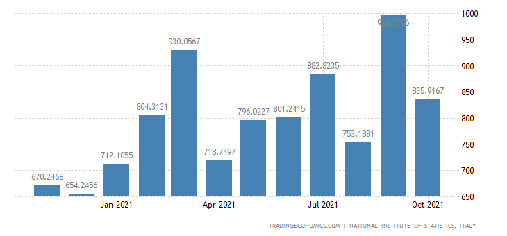 Italy Imports of Leather & Leather Products