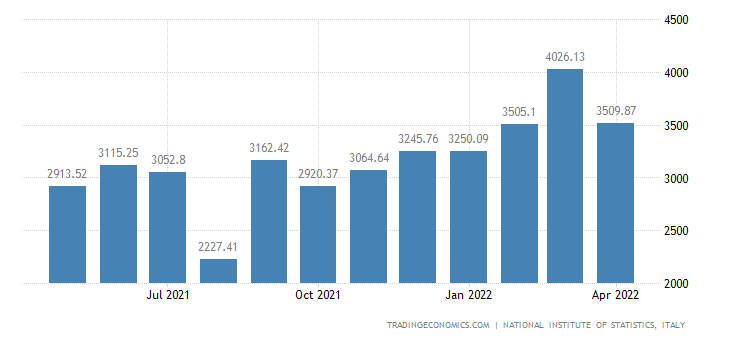 Italy Imports of Machinery & Mechanical Prds.