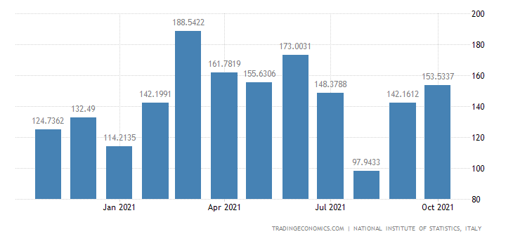 Italy Imports of Manufacture of Agricultural & Forestry