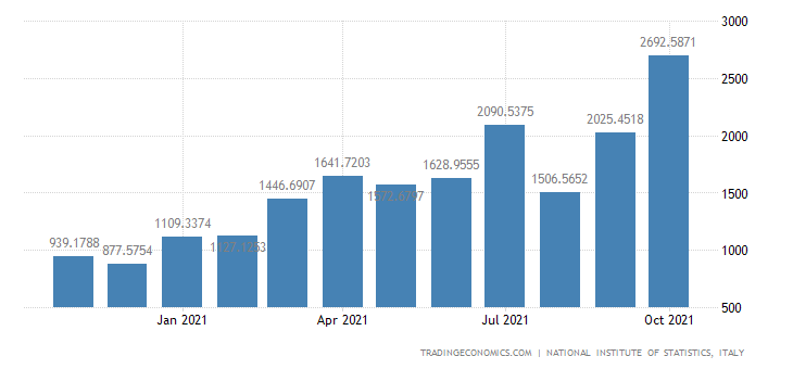 Italy Imports of Manufacture of Basic Iron & Steel & Of