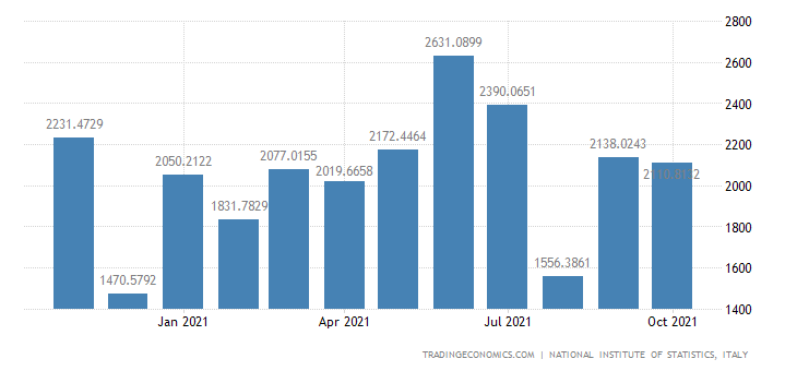 Italy Imports of Manufacture of Basic Precious & Non-fe