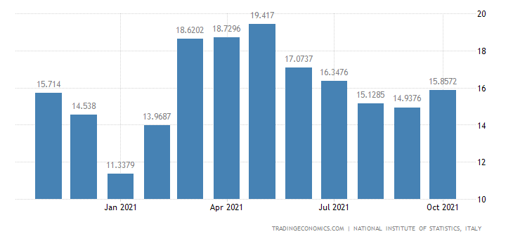 Italy Imports of Manufacture of Cement, Lime & Plaster