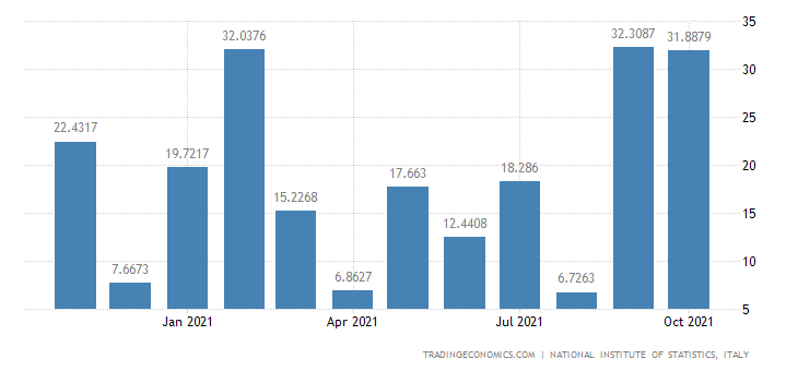 Italy Imports of Manufacture of Coke Oven Products