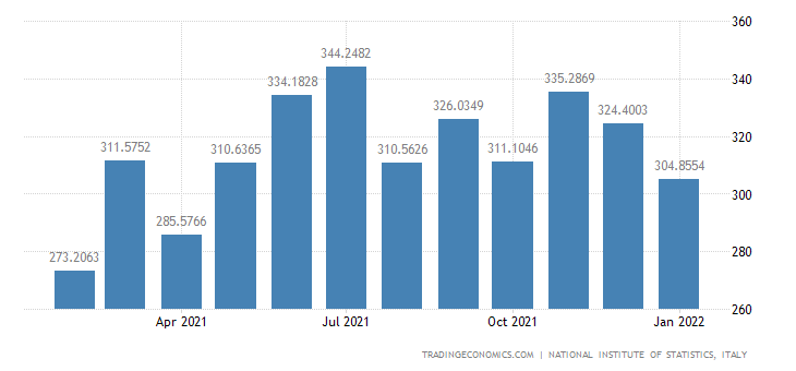 Italy Imports of Manufacture of Dairy Products