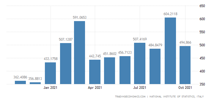 Italy Imports of Manufacture of Footwear
