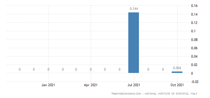 Italy Imports of Manufacture of Gas, Distribution of Ga