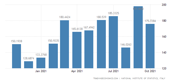 Italy Imports of Manufacture of Glass & Glass Products