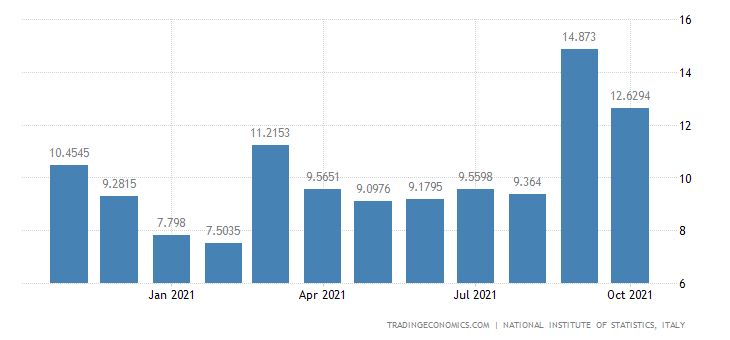 Italy Imports of Manufacture of Musical Instruments