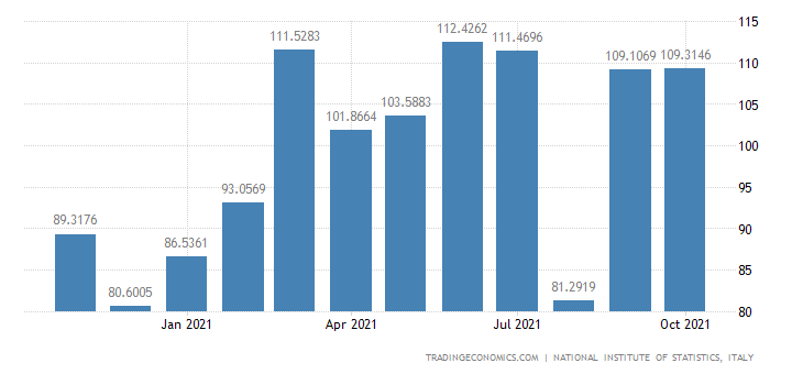 Italy Imports of Manufacture of Paints, Varnishes & Sim