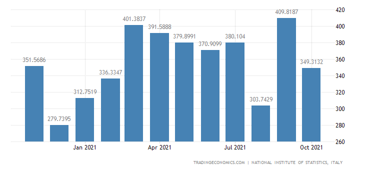 Italy Imports of Manufacture of Rubber Products