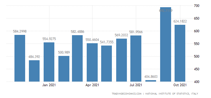 Italy Imports of Manufacture of Textiles