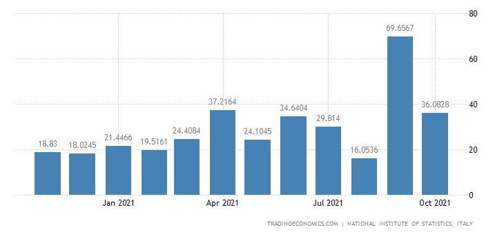 Italy Imports of Manufacture of Weapons & Ammunition