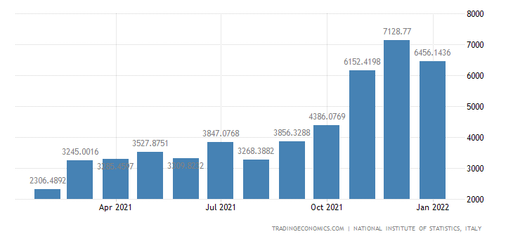 Italy Imports of Mineral Products