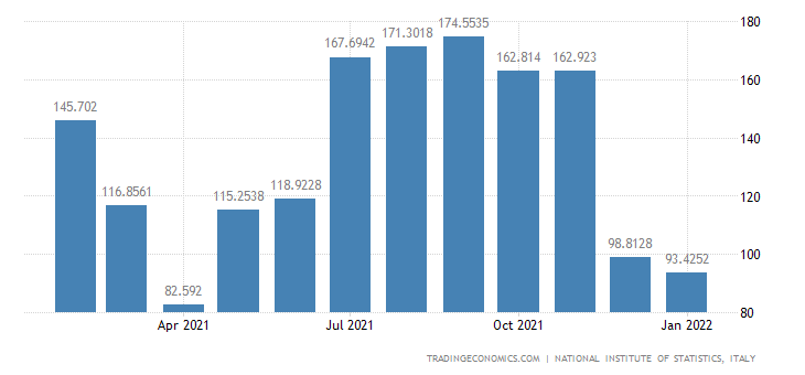 Italy Imports of Mining of Metal Ores