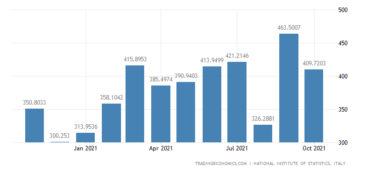 Italy Imports of Non-metallic Mineral Processed Products