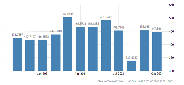 Italy Imports of On-board Provisions, Returning Domesti