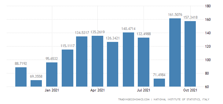 Italy Imports of Preparation & Spinning of Textile Fibr