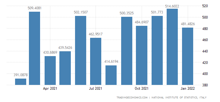 Italy Imports of Production, Processing & Preserving Of
