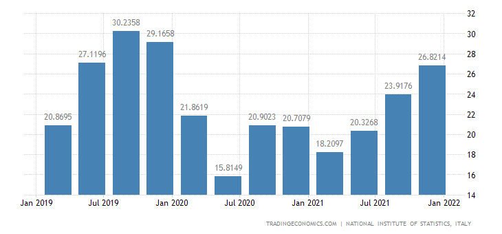 Italy Imports of Services (new Scheme) (wda)