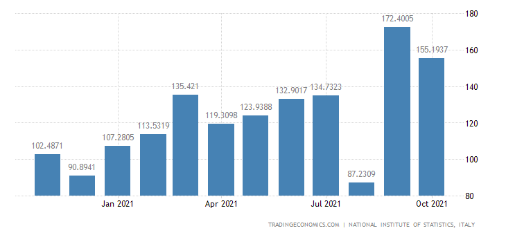 Italy Imports of Textile Weaving
