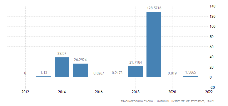 Italy Imports of volume - Electricity, Gas, Steam & Air