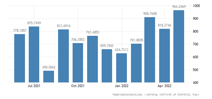 Italy Imports of Waste Management and Remediation Activ