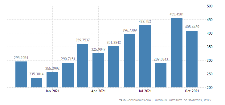 Italy Imports of Wood & Wood Products