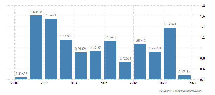 italy inflation gdp deflator annual percent wb data